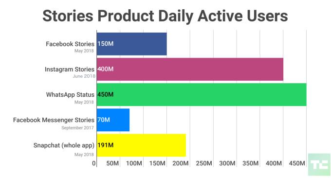 25亿人至少使用一款Facebook应用