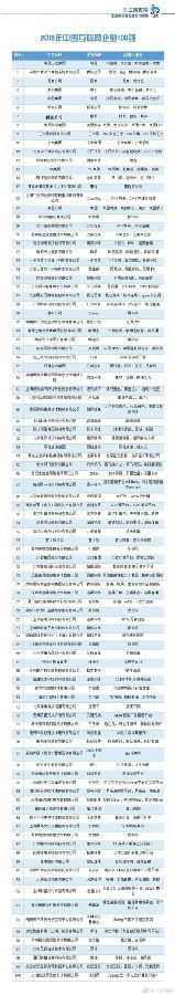 工信部公布互联网企业100强榜单:阿里腾讯居前两位