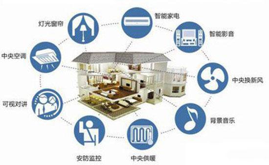 新型家电产品, 智能家居-系统设计方案安全防范技术