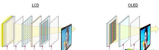 导语:从显像管出现到被淘汰,经历了近百年的时间,随后等离子和液晶显示技术登场开创了平板时代。现在,我们又迎来了新一代显示面板技术:OLED。相比液晶技术在尺寸、价格和画质上的妥协,OLED在显示原理上实现了全面超越,成为市场上最耀眼的显示技术明星。  OLED概念改变世界 2004年平板电视(当时液晶和等离子起头并进,后等离子渐趋没落,液晶一支独大)开始大规模取代CRT显像管电视是第一次显示技术革新换代。当时最好的索尼特丽珑CRT显像管电视甚至在画质某些方面超过了当时的液晶电视,但是仅仅因为平板电视可以做