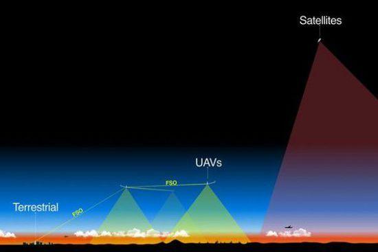 facebook的天鹰无人机的飞行高度为60000至90000英尺