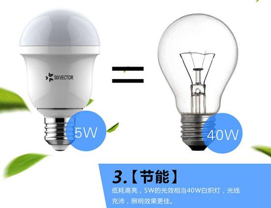 导语:LED球泡灯是外观采用人们已经习惯的灯泡外形-球形,内部光源选择的是LED灯珠。具备所有LED灯具的优点:1、节能,环保;2、使用寿命长;3、无频闪,绿色。采用智能芯片控制及锂电池供电的智能LED灯,适用于任何场所,点亮每一个美妙瞬间,精彩生活不断电!  LED智能球泡灯  LED智能球泡灯 LED球泡灯照明最大的市场是民用市场,而市民用的最多的也是球形灯炮,所以LED球泡灯是替代传统白炽灯泡的新型的绿色光源,因为人民用习惯了球型灯泡,为了更发的做好第四代绿色照明光源,这款替代白炽灯泡的外形也采用球