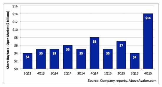 导语:全球智能手机市场的整合速度加快,多家传统品牌半途掉队,被新晋的国产手机厂商赶超。作为占据着全球手机市场利润94%的苹果公司,依旧占据着智能手机销量排行榜的次席。同时依靠新款iPhone的发布,苹果股票在最新的财季中止住了下滑的趋势,但相比较第二财季的营收和利润数据仍有一定的差距。  苹果公司 苹果公司首席执行官蒂姆库克(Tim Cook)与苹果首席财务官卢卡麦斯特利(Luca Maestri)都支持以尽快速度回购苹果股票。将过去6个月苹果股票回购股票的速度与前3年相比较,显然苹果管理层决心好好利用