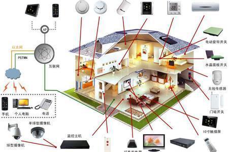 一,智能家庭安防系统