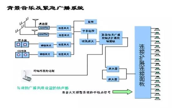 常见的16种弱电系统结构图