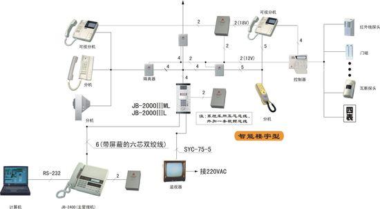 解析智能楼宇对讲的原理   各个终端设备的工作,都是在网络交换机的指挥下,协调工作。终端设备的联络是通过通信信令来完成,从物理层上讲,是通过网线(总线)连接在一起。目前,比较流行的现场总线有RS485总线、CAN总线、Lonwork等,性价比较优的是RS485总线,在不接中继的情况下,它能以9600BPS通信速率传送1200m,性能稳定可靠,因而大多数智能对讲系统采用该总线联网。   主干网上的设备,如围墙机、管理机、主机等均分配一个ID号,即通信联络地址。主干网对讲线,一般都是用一芯线(地线除外)