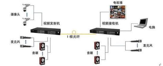 三、光端机存在的问题及技术创新   当前光端机遇到的瓶颈是如何更好地融入到网络化的应用中去。因此,提供全面、系统的应用解决方案,以及针对特定的应用改进产品和技术无疑是最佳的解决之道。   1、光纤数字视频网络管理平台   光纤数字视频网络管理平台(VAM)集合了以太网的标准化和通用化特点、非压缩视频的高质量回质优势以及压缩视频的应用便利性,集传输、交换、存储、分析、处理。应用等众多功能于一体,为用户提供一个完整的视频监控应用系统解决方案。   VAM系统有很多独特的优势:(1)系统将非压缩视频和压缩