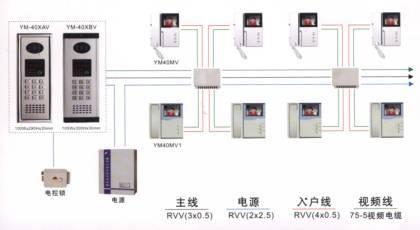 数字可视楼宇对讲系统的发展 智能生活逐渐普及