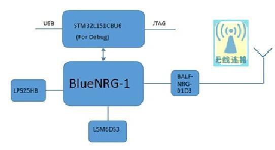 基于ST BlueNRG-1的运动手环方案