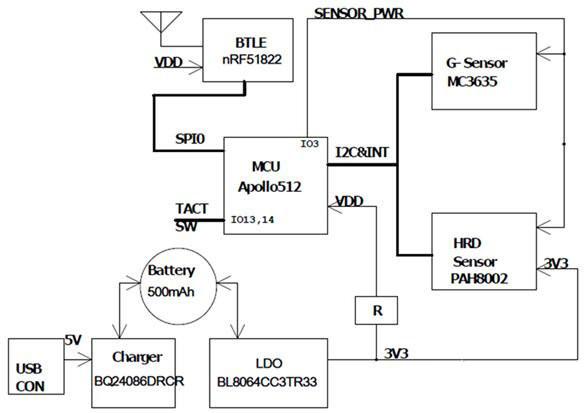 基于Ambiq Apollo-512低功耗MCU的智慧手环解决方案