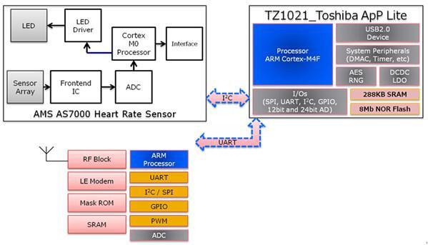 基于Toshiba TZ1021+ AMS AS7000 的智慧健康手环方案
